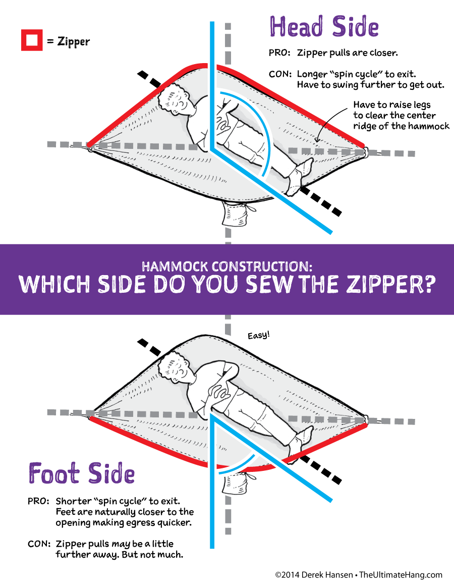 hammock zipper location  how do you spin    the ultimate hang  rh   theultimatehang