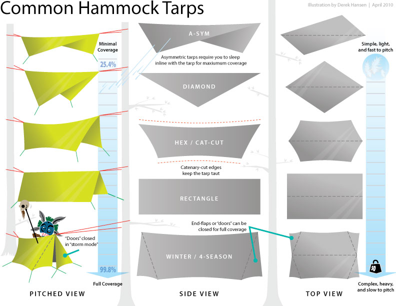 18c037d2051 Choosing A Tarp for a Hammock – The Ultimate Hang