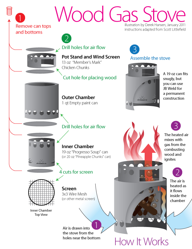 Instructions Wood Gas Stove The Ultimate Hang